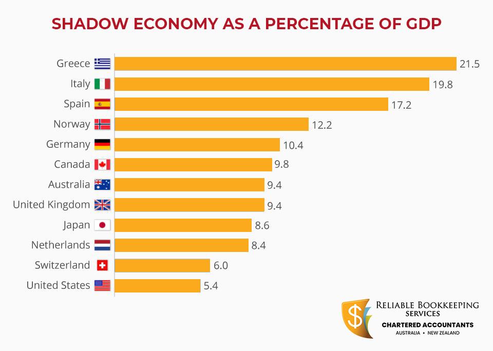 shadow-economy